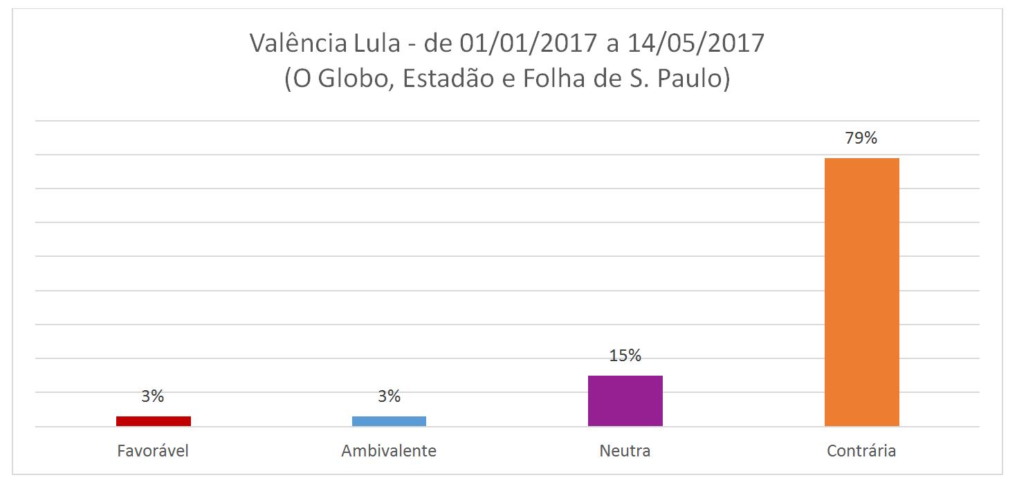valências Lula