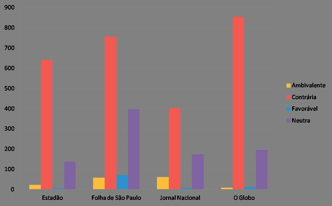 Gráfico Dilma