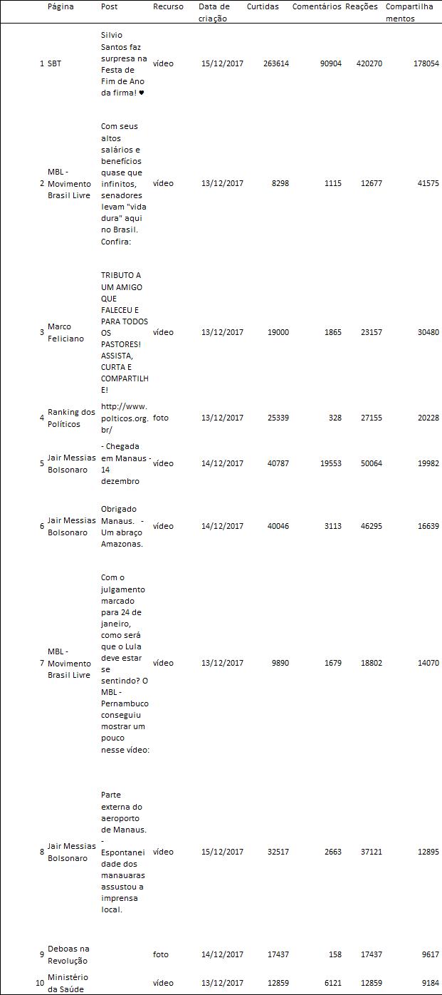 Nessa semana, vários posts foram substituídos no ranking, por não tratarem diretamente de política. Um deles era da Revista Veja, outro da Catraca Livre, e 5 de Adilson Barroso, presidente do Patriotas. Adilson Barroso sempre publica fotos da natureza com o link do seu canal.