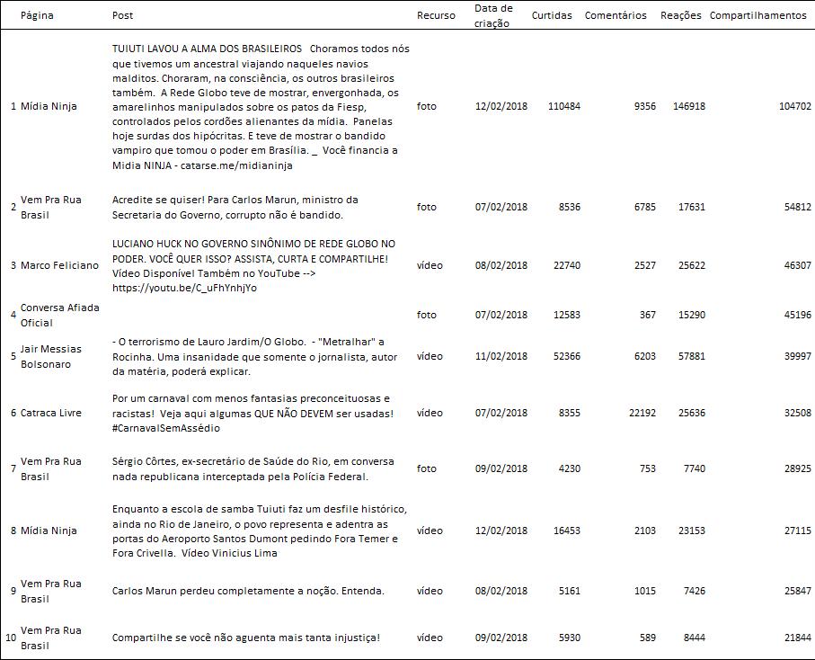 Os 10 posts da tabela acima concentram 18% do volume total de compartilhamentos alcançados pelas 41 páginas ao longo desse período.