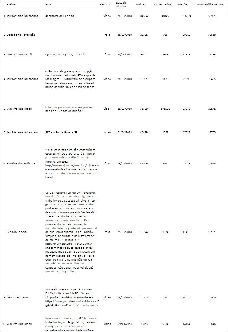 Entre 28 de março e 3 de abril de 2018, as 41 páginas por nós monitoradas publicaram 2.965 posts, que geraram 2.201.716 compartilhamentos. As páginas que mais postaram esta semana foram: G1 (246 posts), Metropolitana FM (245 posts) e SBT (221 posts).