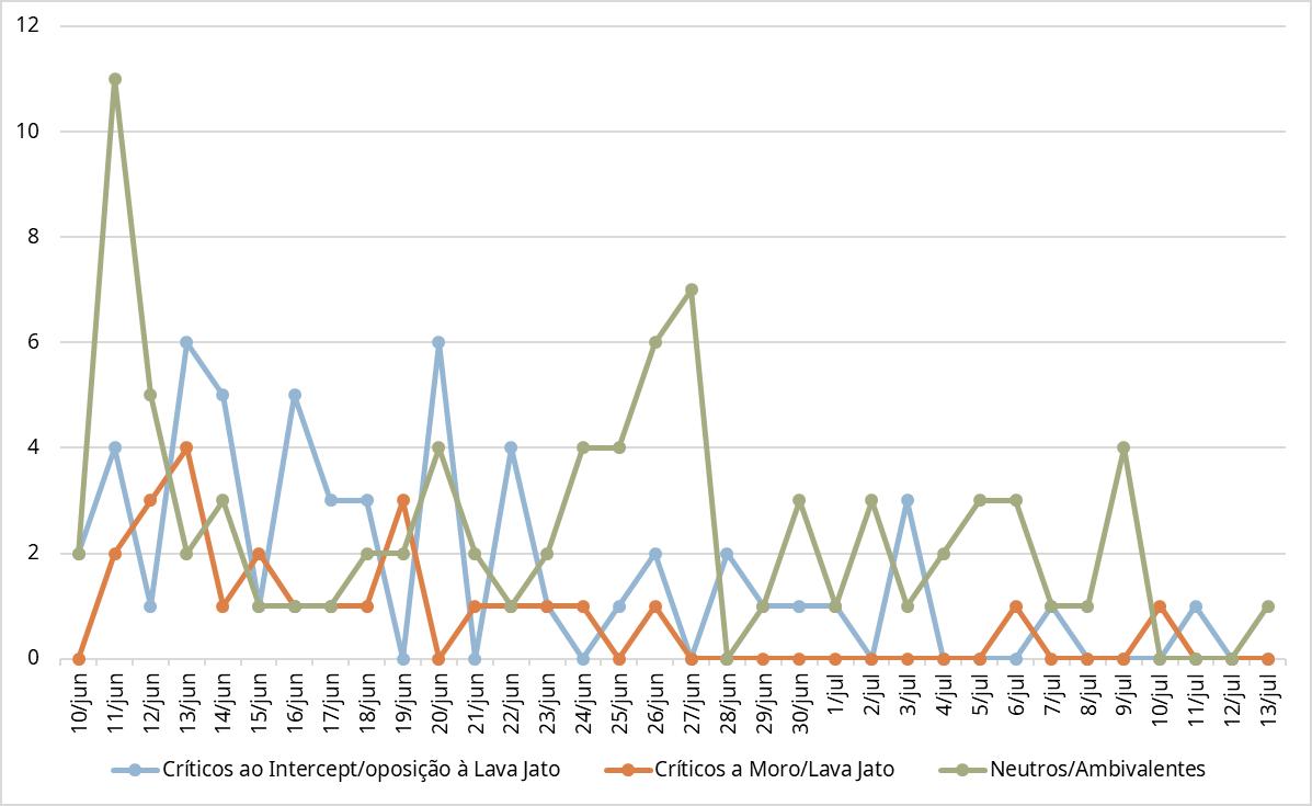 Número de textos publicados desde o primeiro dia da cobertura do escândalo (10/06/19)